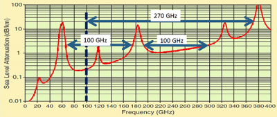 What Will 6G Be? | IEEE Communications Society