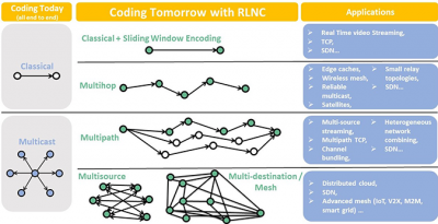 CTN Jul 2018 Figure 2: RLNC applications.