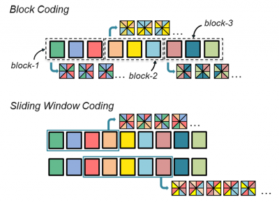 CTN Jul 2018 Figure 3: Figure 3: Sliding Window capabilities of Random Linear Network Coding.[1]