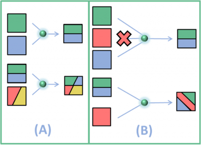 CTN Jul 2018 Figure 4: Figure 4: Coding and Recoding with Random Linear Network Coding.[1]
