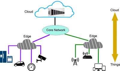 Fig. 1: Illustration of an Edge Computing Architecture
