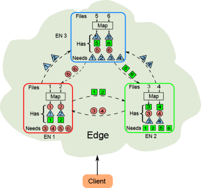 Fig. 2a: An uncoded edge computing scheme to compute 3 functions, one on each of the 3 ENs, from 6 files. Each file is mapped once on one EN, and each EN has 4 intermediate values transferred uncodedly from the other ENs to reduce the corresponding output.