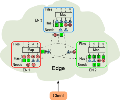 Fig. 2b: Implementation of Coded MapReduce on 3 ENs. Each of the 6 files is mapped on two ENs. During data shuffling, each EN creates a coded packet that is simultaneously useful for the other two ENs, by XORing two locally computed intermediate values, and multicasts the packet to the other two ENs.