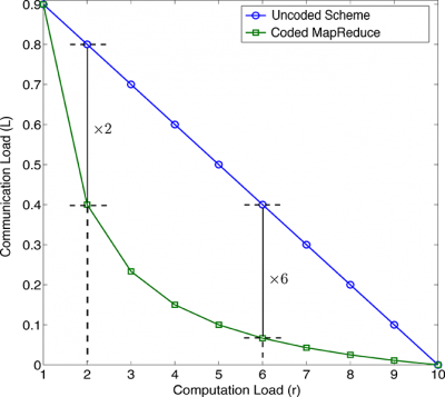 Fig. 3: Comparison of the communication load of CMR with that of the uncoded scheme, for a network with K=10 edge nodes.