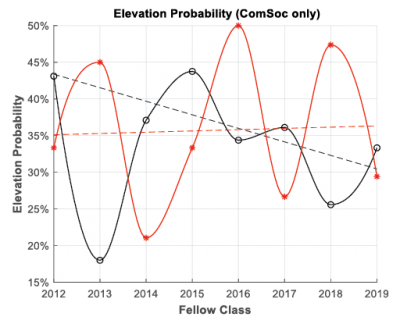 Figure 4. Elevation probability for academic (black) and industry (red) Nominees in ComSoc.