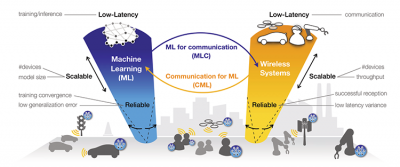 Figure 1: Vision of edge ML where both ML inference and training processes are pushed down into the network edge (bottom), highlighting two research directions: (1) ML for communication (MLC, from left to right) and (2) communication for ML (CML, from right to left) [PSBD18].