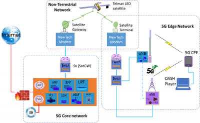 Satellite Communications: What Will Happen After 5G? | IEEE