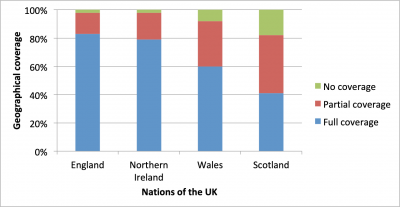 Figure 1: Outdoor data coverage spread among nations of the UK [1]