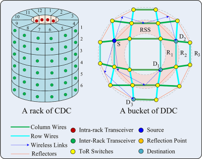 Figure 3: Illustration of CDC and DDC [1].
