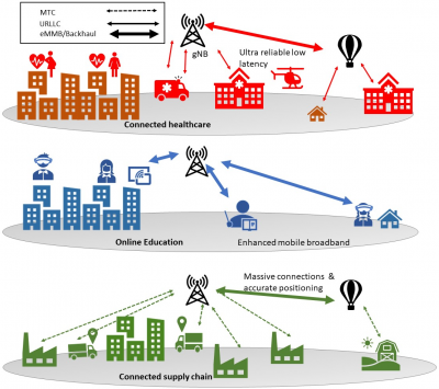 Figure 1: Graphical illustration to show the role of wireless communications and their distinguished 5G traits for verticals such as healthcare, education and retail during a Pandemic situation.
